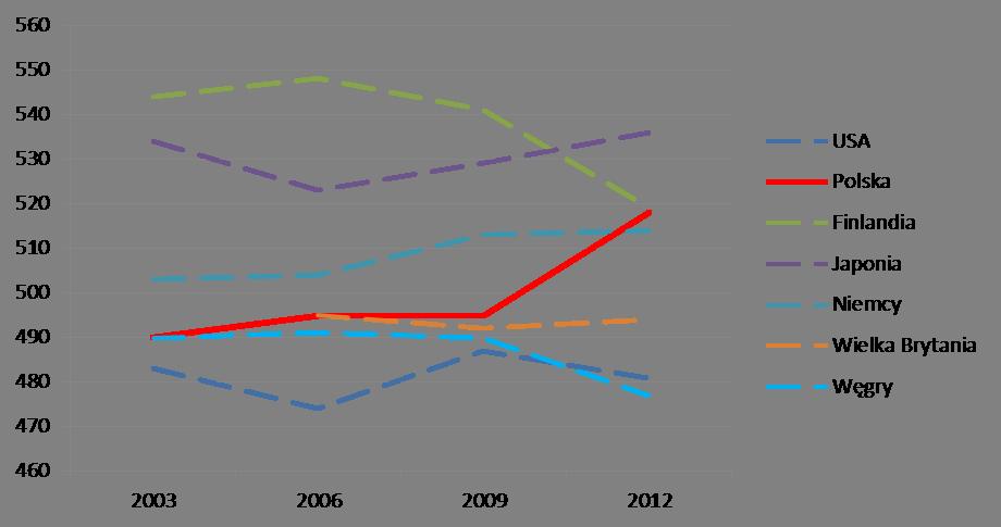 Dynamika wyników osiąganych przez uczniów