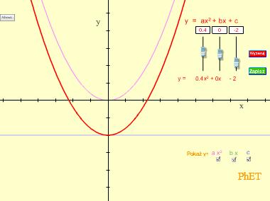 Wykresy równań – Wykresy funkcji liniowych i kwadratowych